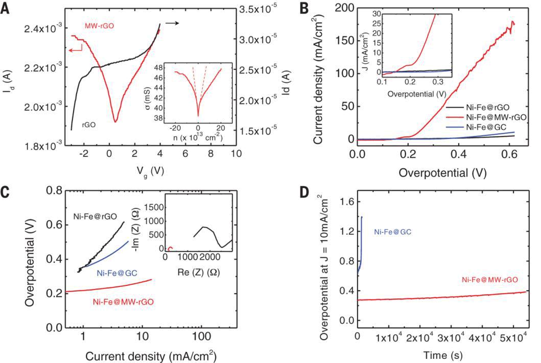 Простой способ получения высококачественного графена: две секунды в микроволновой печи