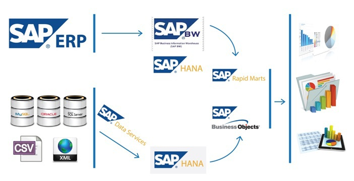 Creation of system of the reporting on the basis of sap for Informatica 9 architecture