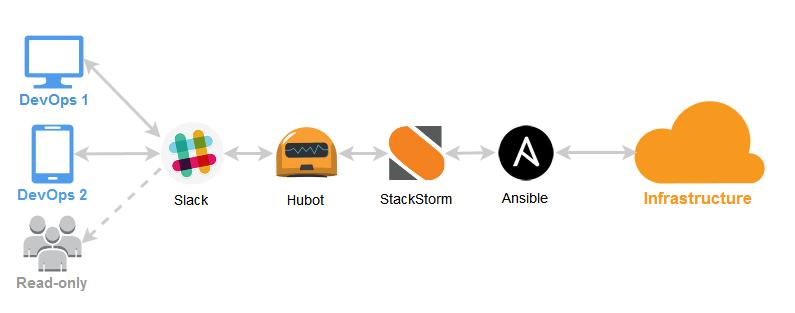 Ansible і ChatOps за допомогою StackStorm, Slack і Hubot
