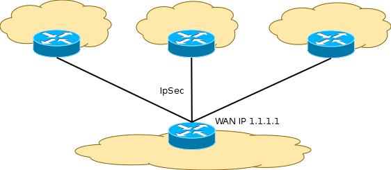 Mikrotik: настройка IPsec на автоматическое обновление адреса VPN сервера