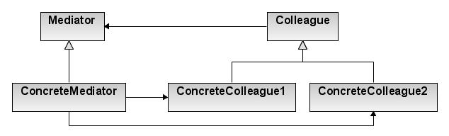 UML схема шаблона медиатор