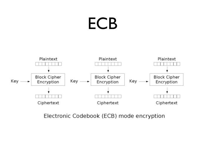 Схема работы режима ECB