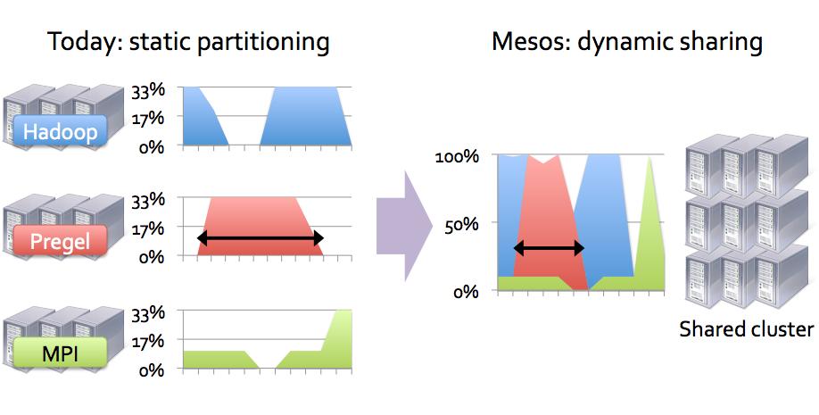 Mesos. Cluster Management