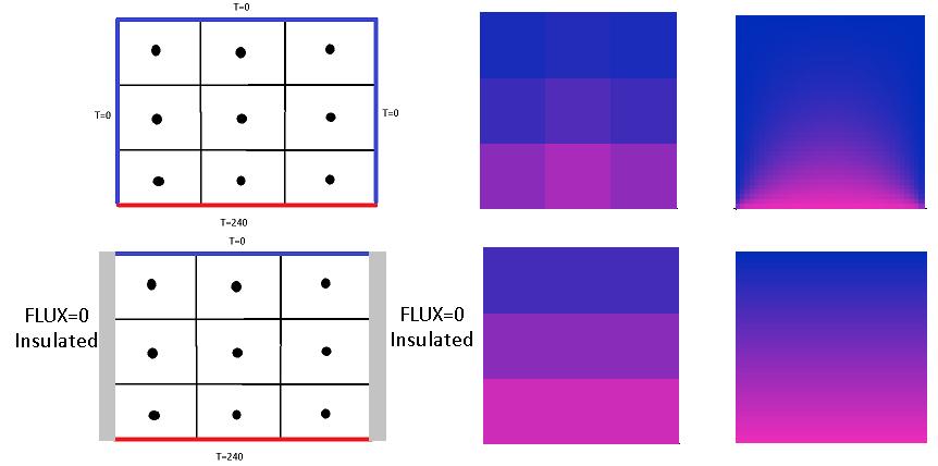 Метод finite volume реализация на примере теплопроводности  fvm в задачах со сложной геометрией