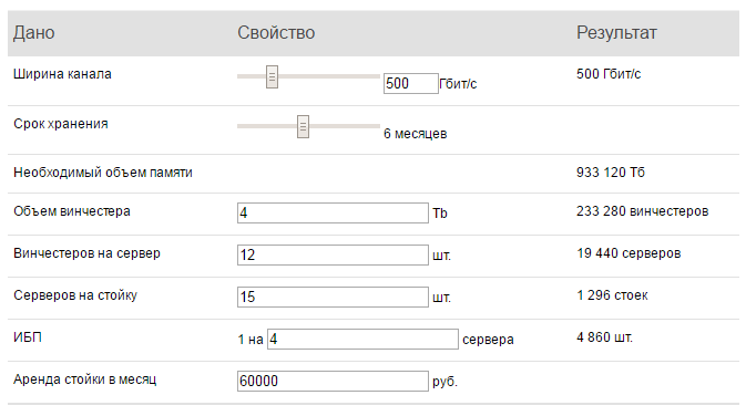 Это всё-таки случилось: Путин подписал «пакет Яровой». Тарифы на связь вырастут в 2-4 раза