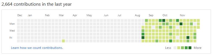 активність на Github