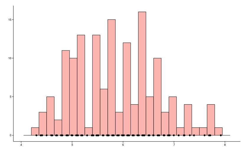Пример гистограммы
