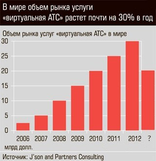 The market of Virtual automatic telephone exchanges died