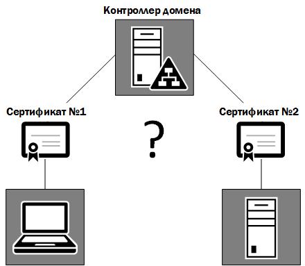 Особенности аутентификации контроллера домена с использованием двух разных сертификатов