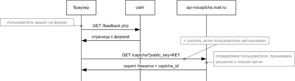 javascript проверка mail:
