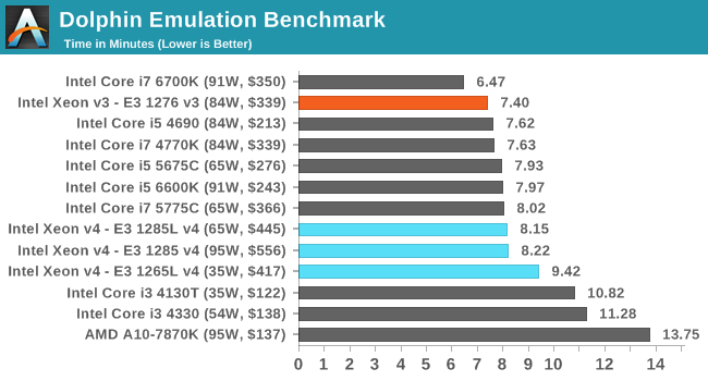 Intel Broadwell Xeon E3-1200 v4 — all that should be known about new line of Xeon and eDRAM