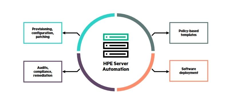 Автоматизация работы с серверами при помощи Hewlett Packard Enterprise Server Automation