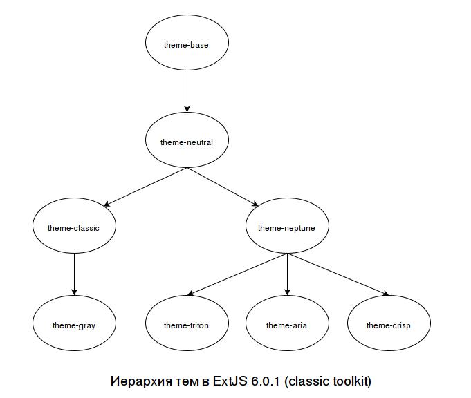 Иерархия тем в ExtJS 6.0.1 (modern toolkit)