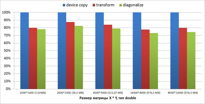 Автоматическая реорганизация массивов в памяти графического ускорителя
