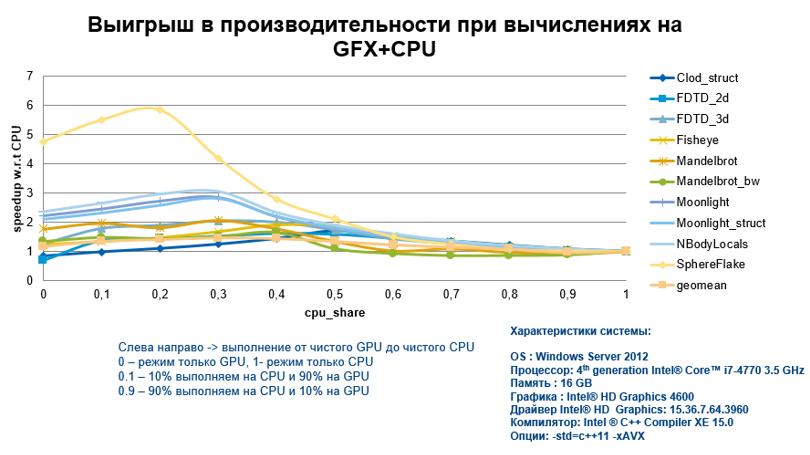 Intel® Graphics Technology. Часть III: эффективные вычисления на графике