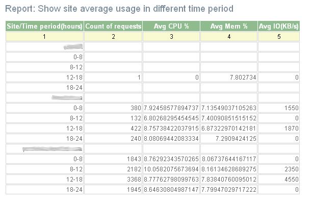 mod_performance 0.4 report