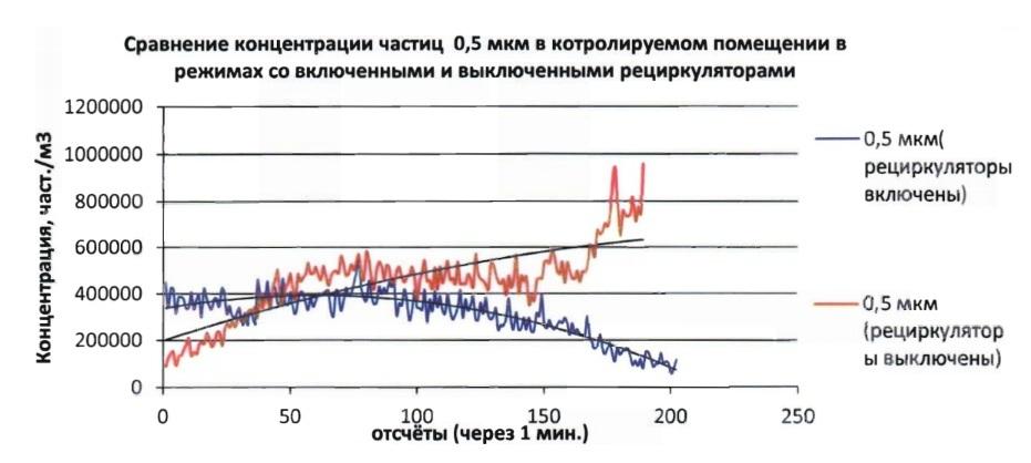 Эксперимент в банке: очистители воздуха против грязных денег