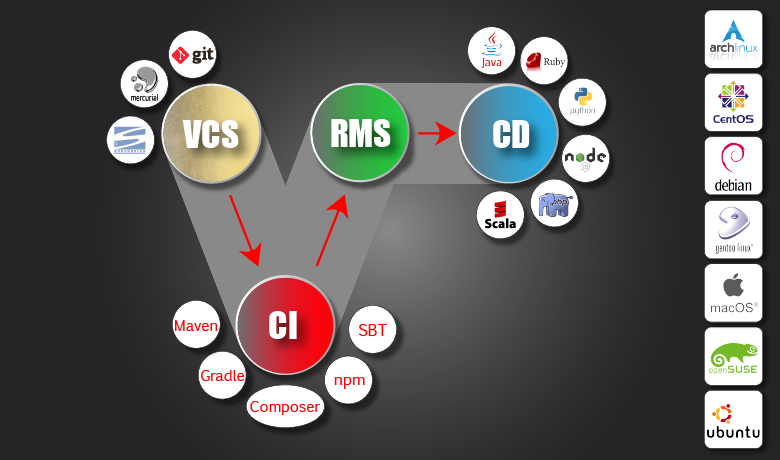 Мета-инструмент разработки: FutoIn CID
