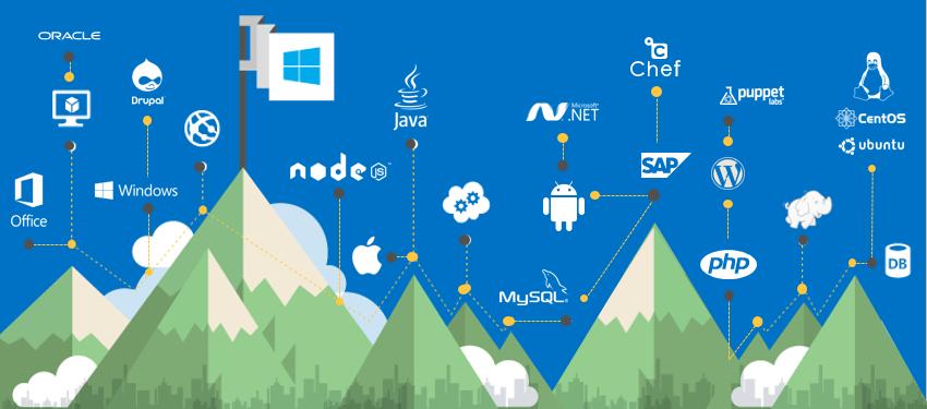 Обзор обновлений платформы Microsoft Azure за октябрь-ноябрь
