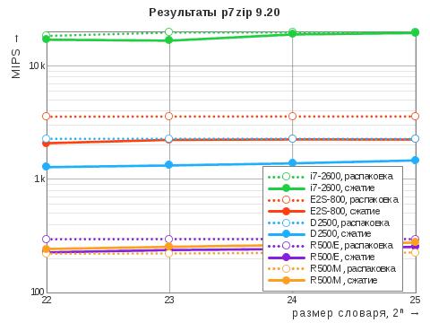 Диаграмма результатов теста 7-Zip Benchmark