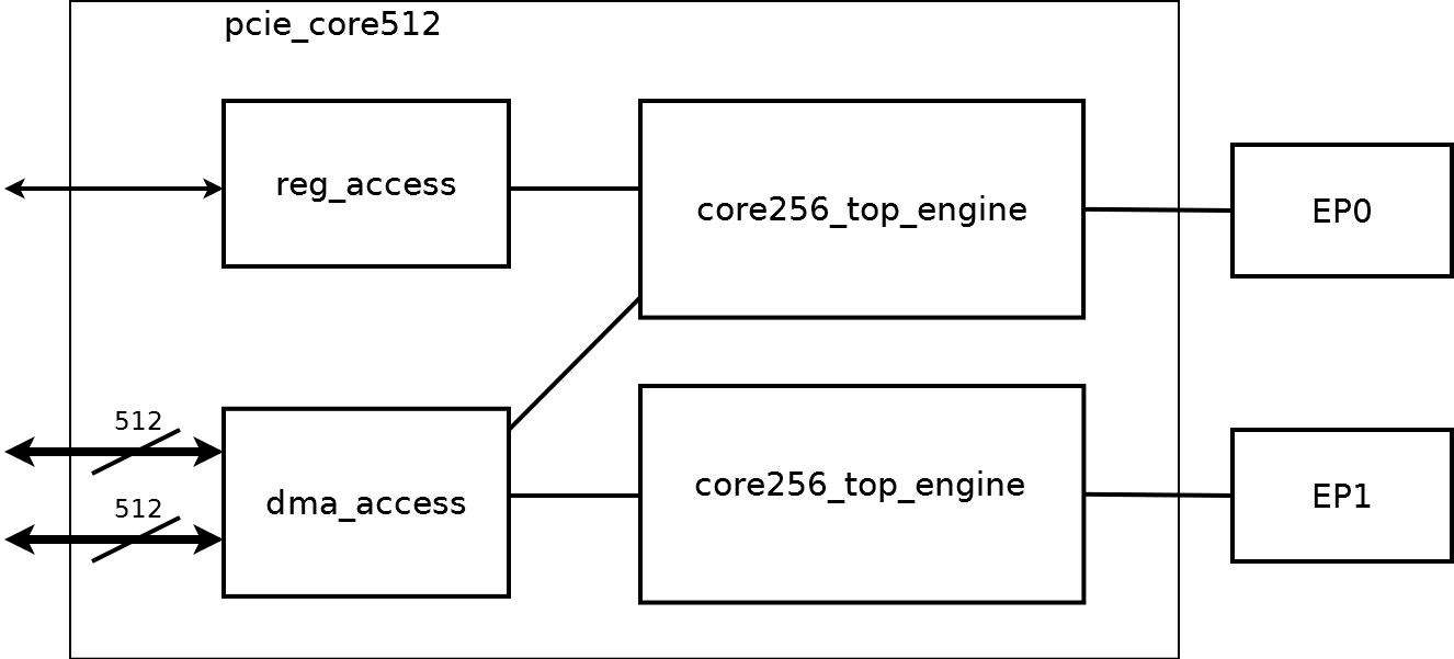 Реализация PCI Express v3 0 x16 на ПЛИС Virtex 7 / Хабр
