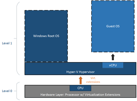 The enclosed virtualization of Hyper-V — the first step