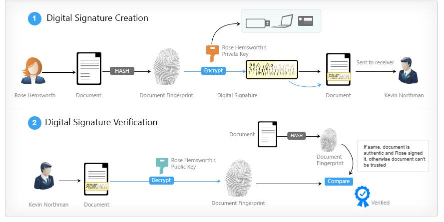 digital_signature_scheme