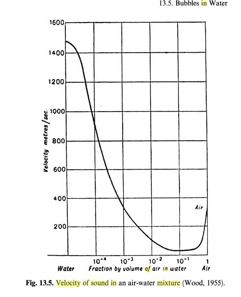 Скорость звука в атмосфере земли