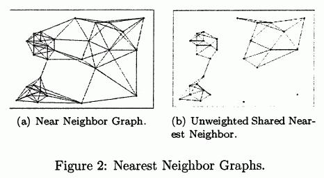 SNN Clustering - ML Wiki