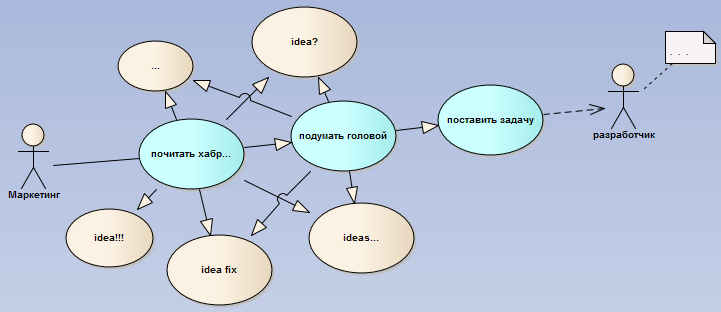 Активная аналитика для вашего проекта