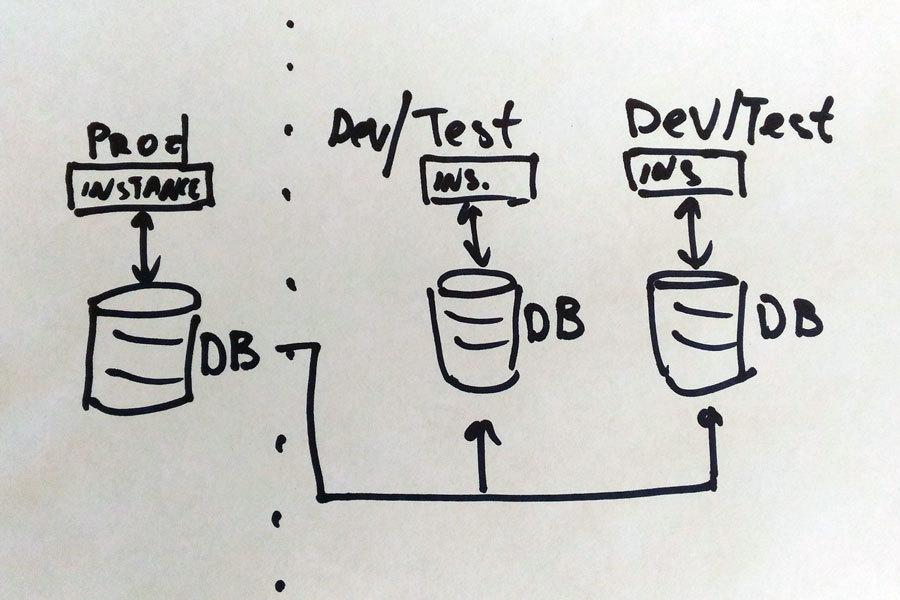«Пьяная» база данных: как на 1 базе мы сделали 7 тестовых площадок, причём у каждой — свой собственный инкремент и дифф