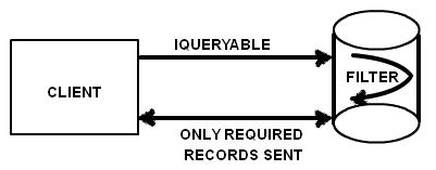 IQueryable schema