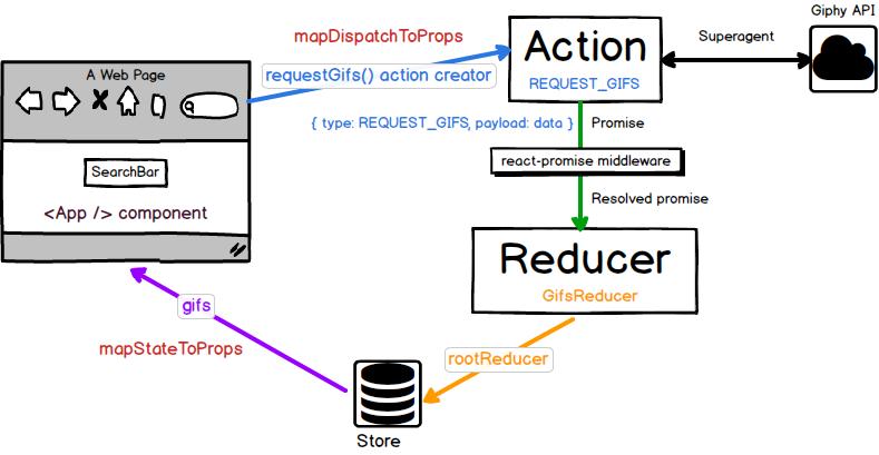 Архитектура модульных React + Redux приложений