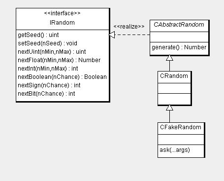 Random. UML. Диаграмма разработанных классов