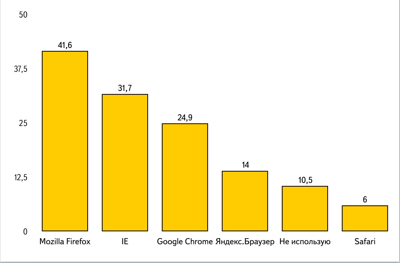 Диаграмма по данным таблицы 4