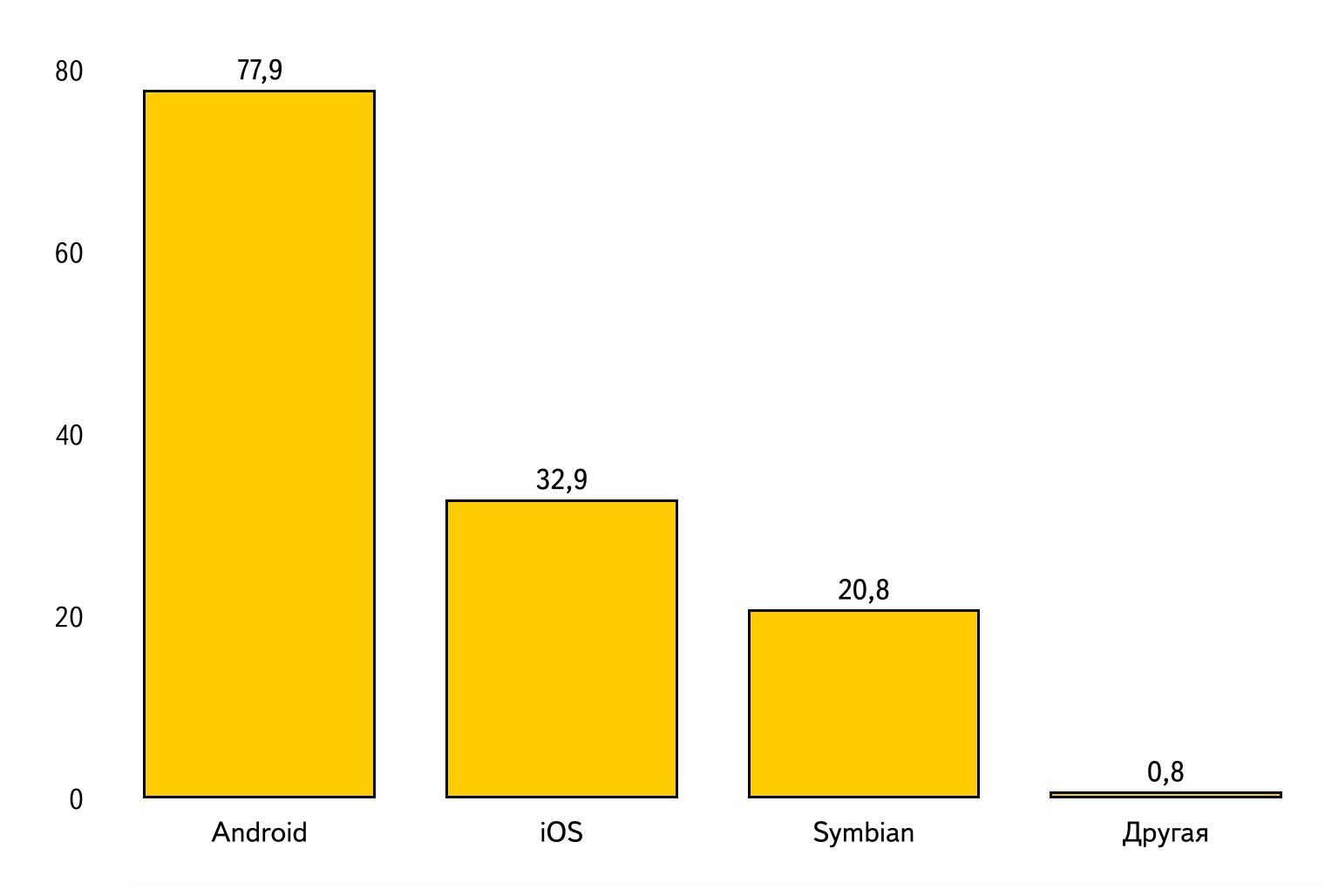 Диаграмма по данным таблицы 5