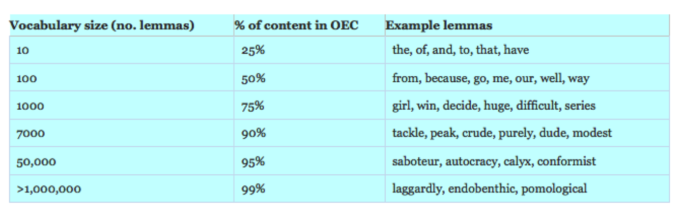 OED-chart.png