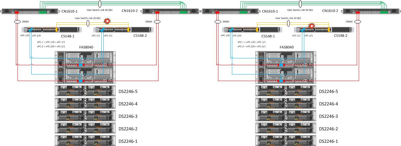 Disconnecting Inter Switch Link Alternately Between Cisco Nexus 5548 Switches