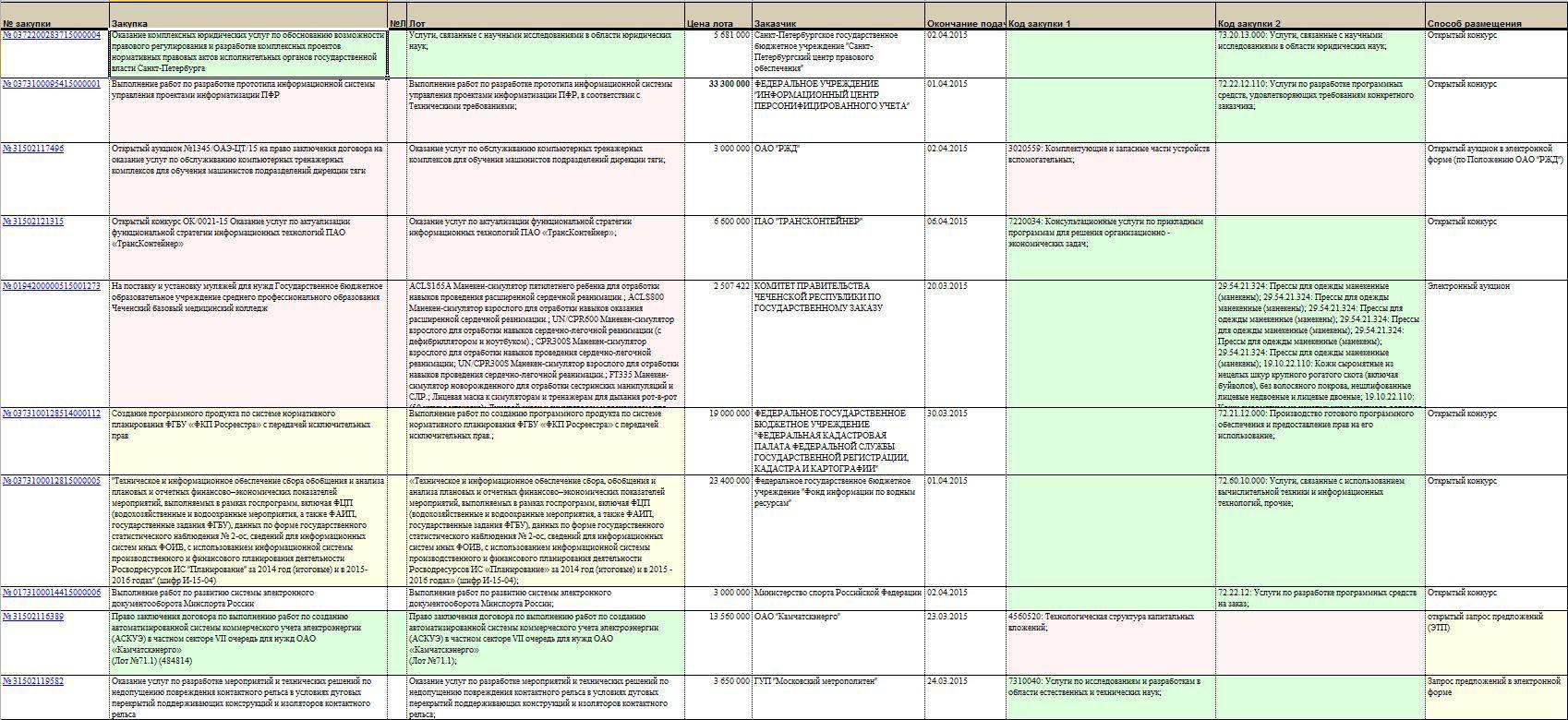 223-фз в таблицах и схемах
