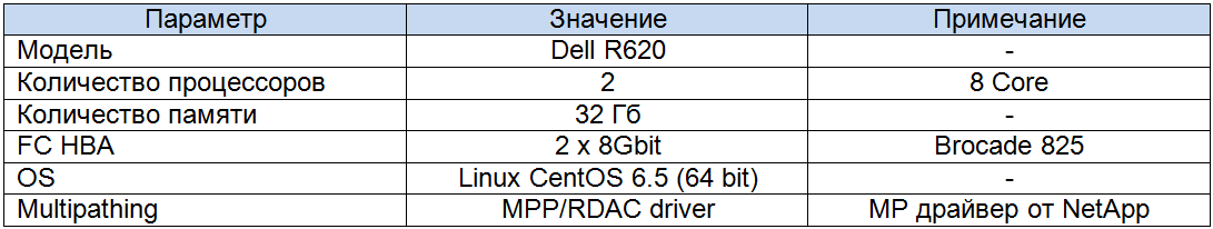 Конфигурация тестового сервера