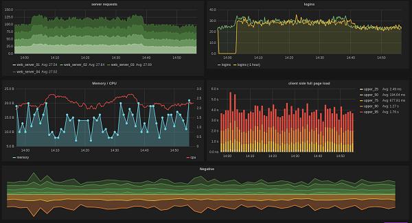 Brubeck — быстрый, statsd-совместимый агрегатор метрик от GitHub