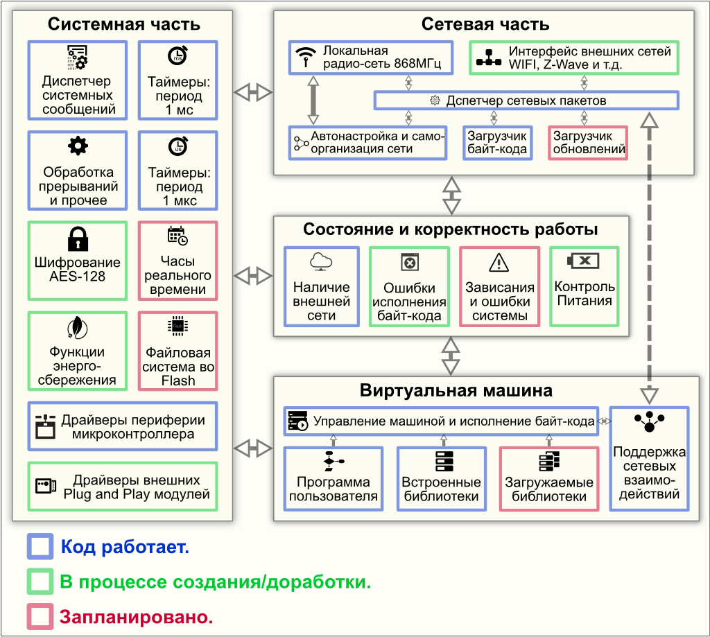 Arduino - Wikipedia - zirozebarcom