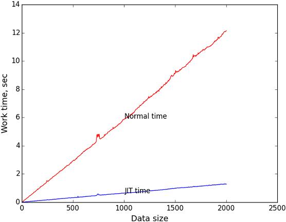 Генерация кода во время исполнения или «Пишем свой JIT-компилятор»