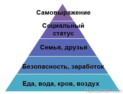 Пирамида Маслоу в аспекте разработки ПО