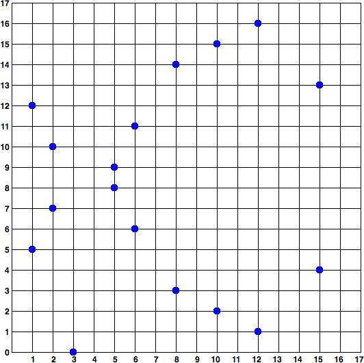 elliptic_curve_over_17