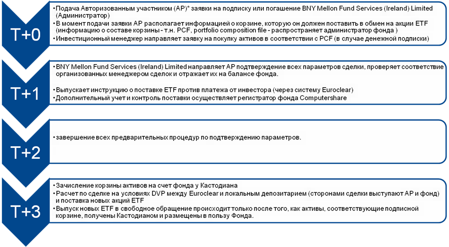 Educational program about ETF: how to purchase for 50k rubles a piece of a cluster of events and how to compare profitability on it to the bank deposit