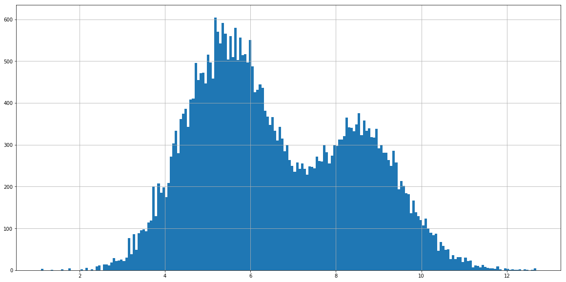 log hits histogram