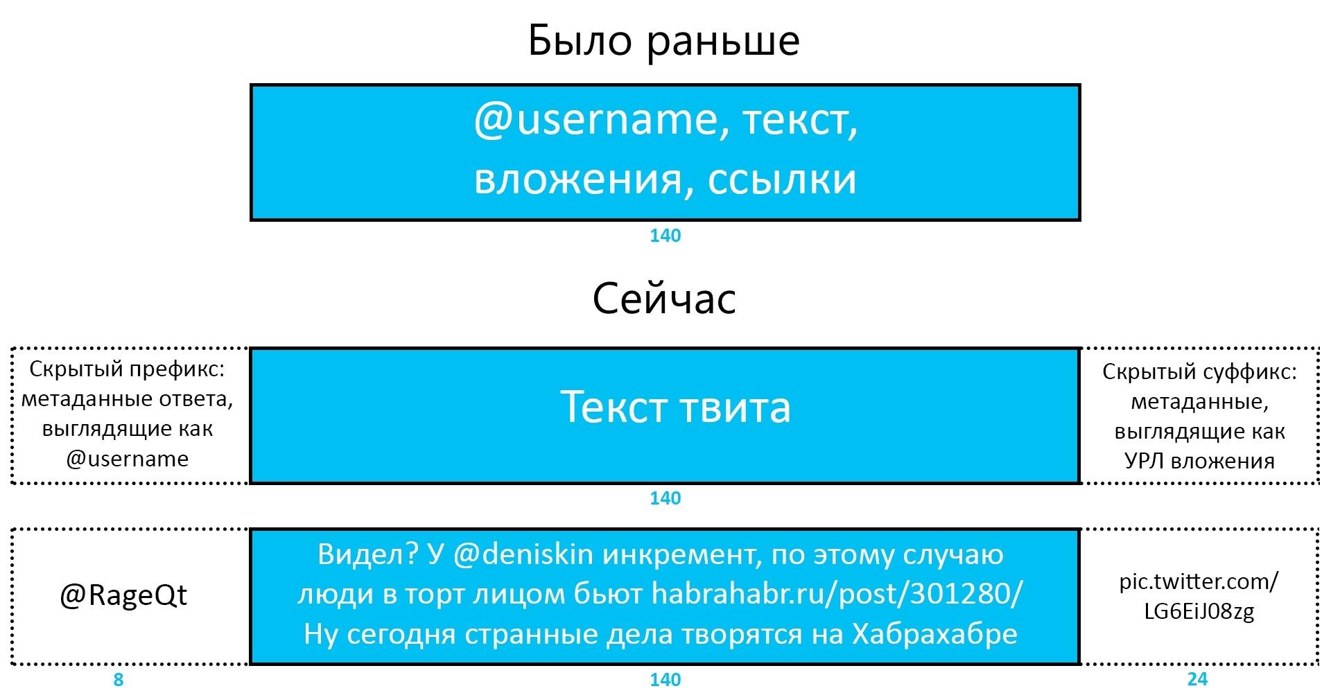 Твиттер выпустил обновление по увеличению размера сообщений, перестав учитывать ссылки и прикрепленные файлы