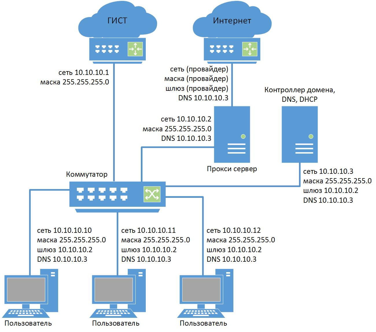 карта сети интернет провайдера