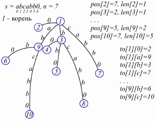 Suffix tree
